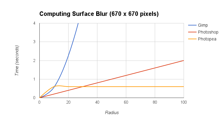 Surface Blur and Median